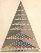 465px-Lambert_Farbenpyramide_1772